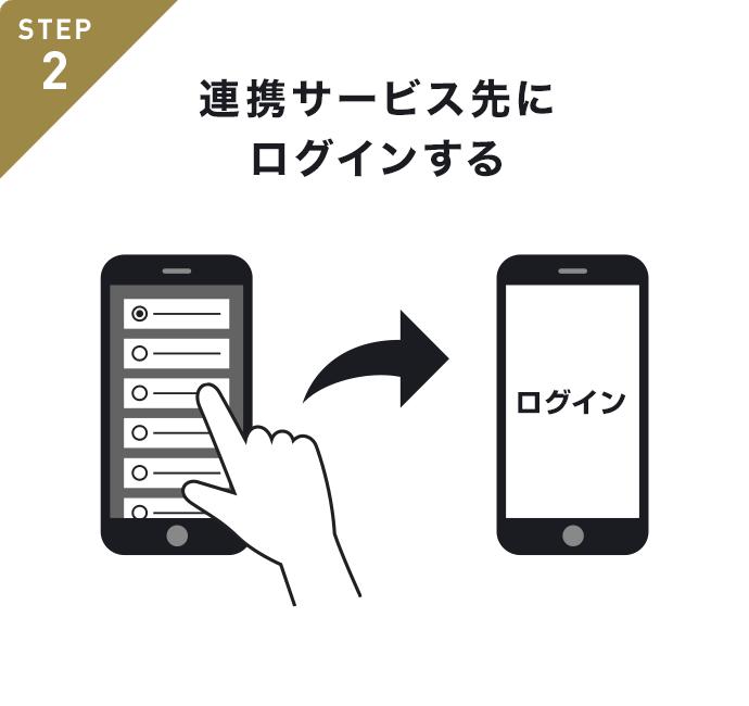 STEP2 連携サービス先にログインする